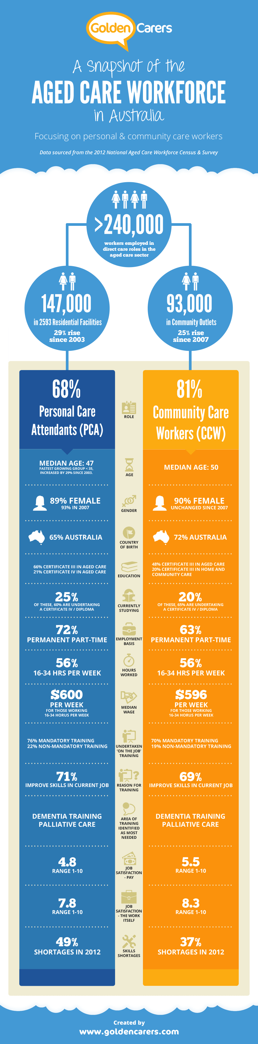 Infographic : A Snapshot of the Aged Care Workforce In Australia. Data sourced from the 2012 national Aged Care Workforce Census & Survey.