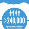 The Aged Care Workforce in Australia (Infographic)